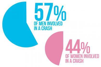 Женщины за рулем