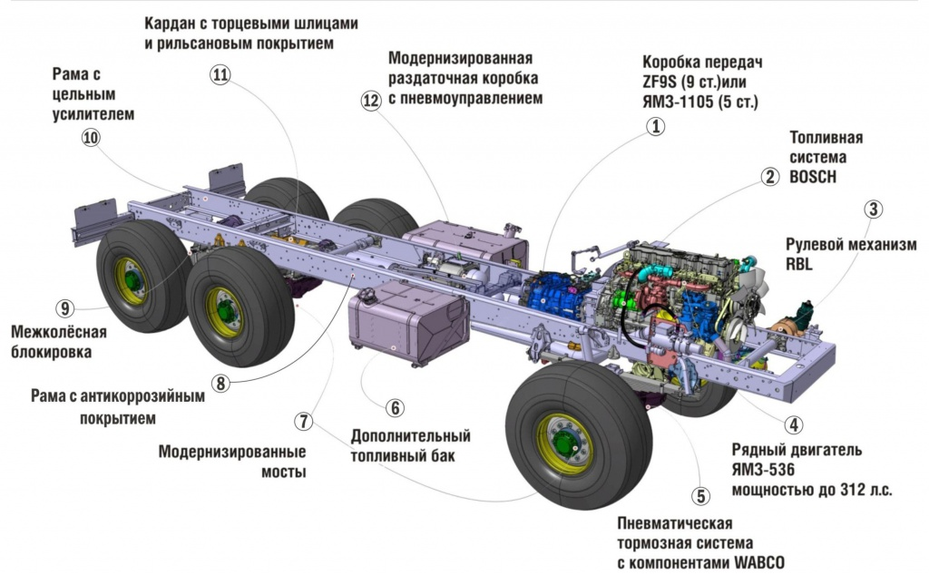 окружении фото схемы грузового автомобиля начале марта