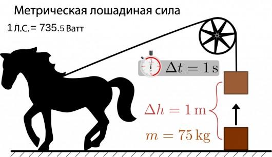 В чем разница между лошадиными силами, Bhp, Hp, кВт и PS?