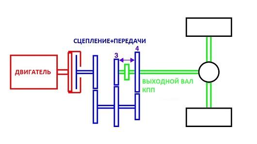 Схема переключения передачи с двойным выжимом сцепления, зачем ее использовать, как она работает и как ее применить в повседневной ситуации?
