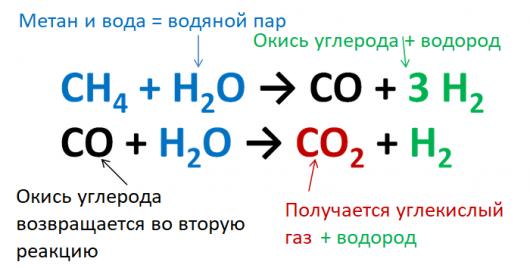 Как работают водородные автомобили