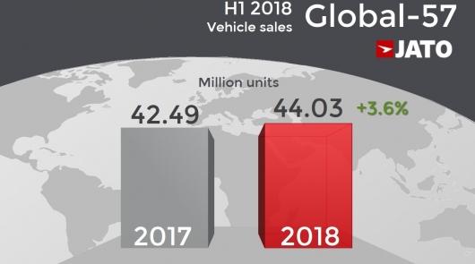 Рекордные показатели роста продаж новых автомобилей в январе 2018 года