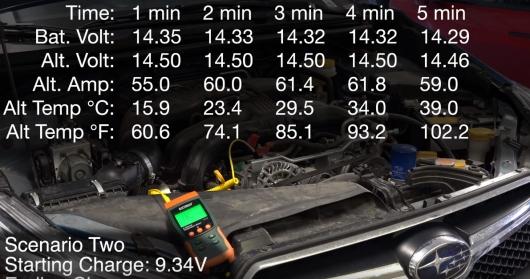 Может ли разряженный аккумулятор «убить» генератор: видеоэксперимент
