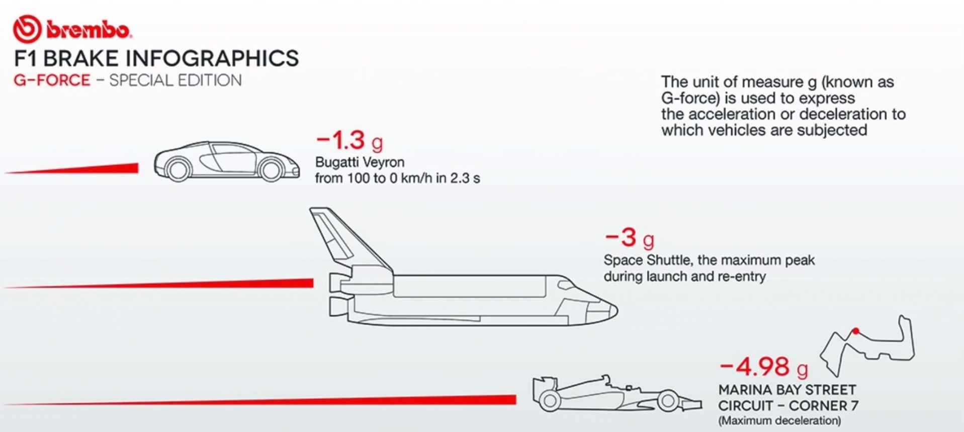Как работают тормоза болида Формулы-1: с 320 до 0 км/ч – 4 секунды