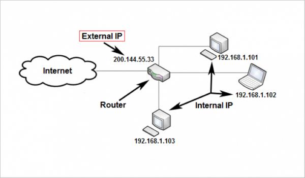 Что такое IP-адрес, как его определить и зачем он нужен?
