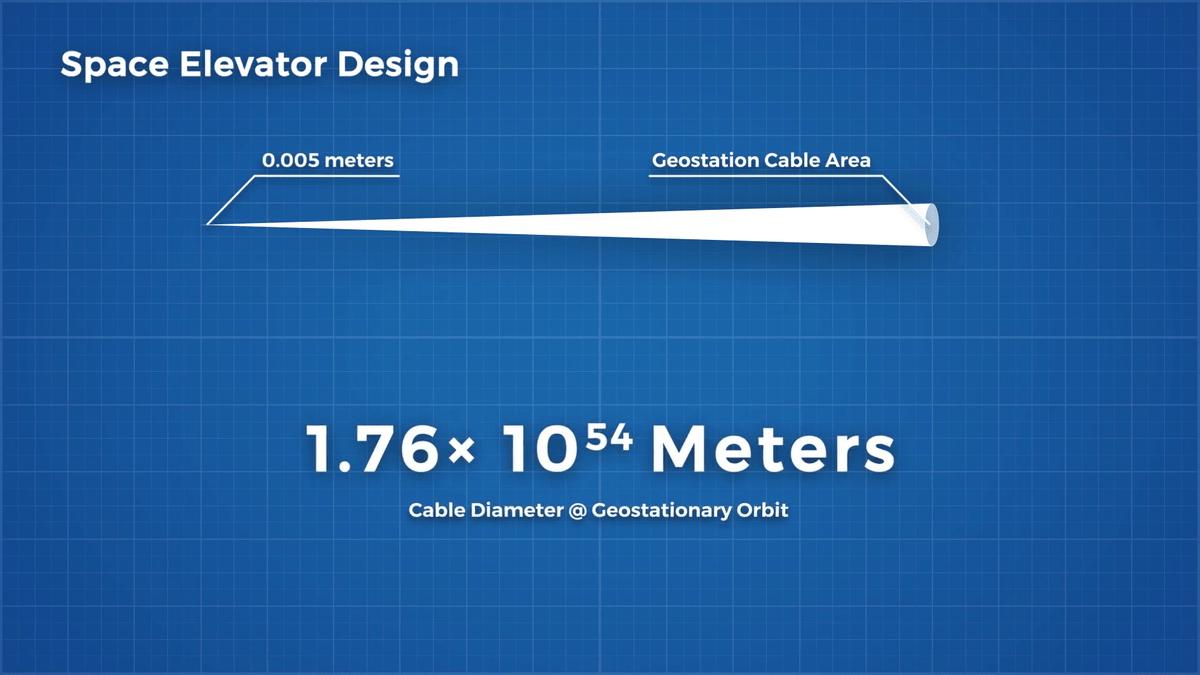 Возможенли космический лифт вреальности: что говорит наука
