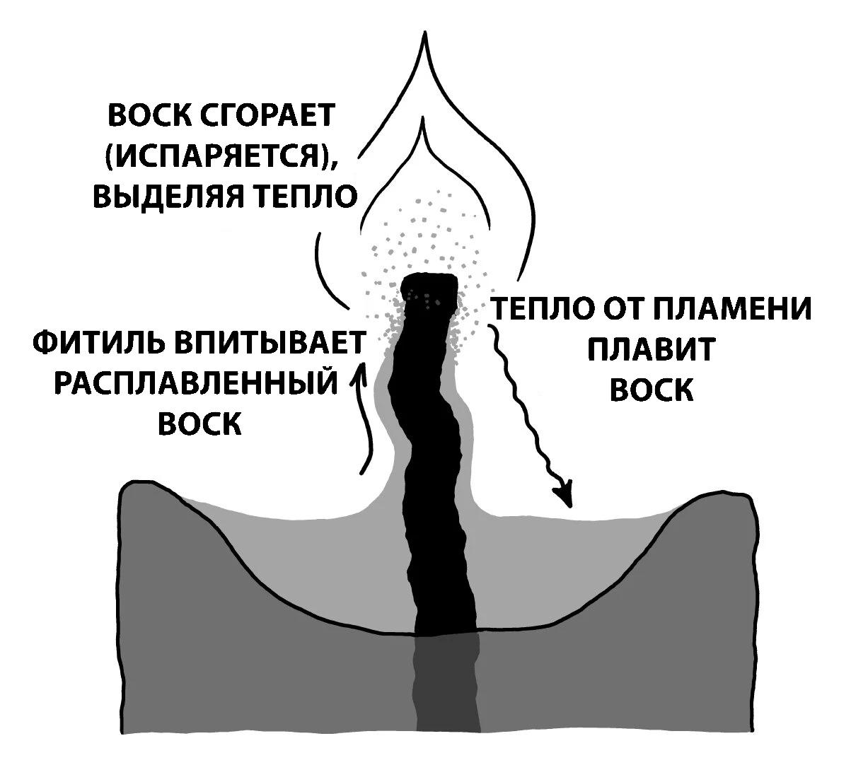 Куда девается обычная свеча при сгорании